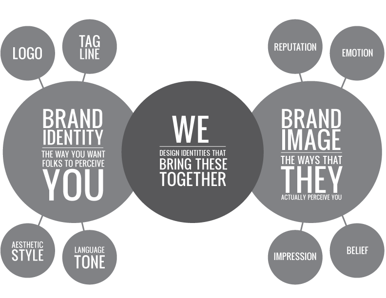 the branding flow