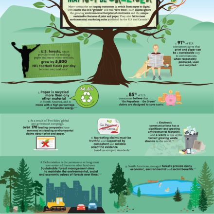 Going Paperless Infographic